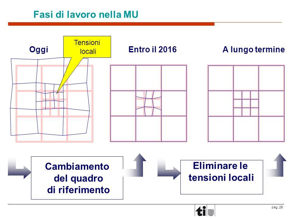 pag. 25 Fasi di lavoro nella MU OggiEntro il 2016A lungo termine Cambiamento del quadro di riferimento Eliminare le tensioni locali Tensioni locali