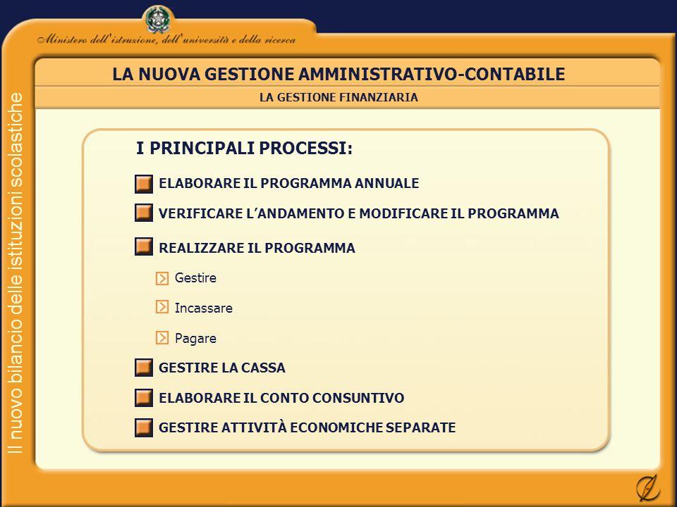 Il nuovo bilancio delle istituzioni scolastiche LA NUOVA GESTIONE AMMINISTRATIVO-CONTABILE I PRINCIPALI PROCESSI: ELABORARE IL PROGRAMMA ANNUALE VERIF