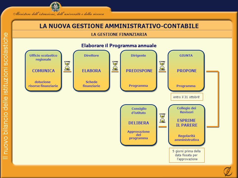 Il nuovo bilancio delle istituzioni scolastiche LA NUOVA GESTIONE AMMINISTRATIVO-CONTABILE LA GESTIONE FINANZIARIA Ufficio scolastico regionale COMUNI