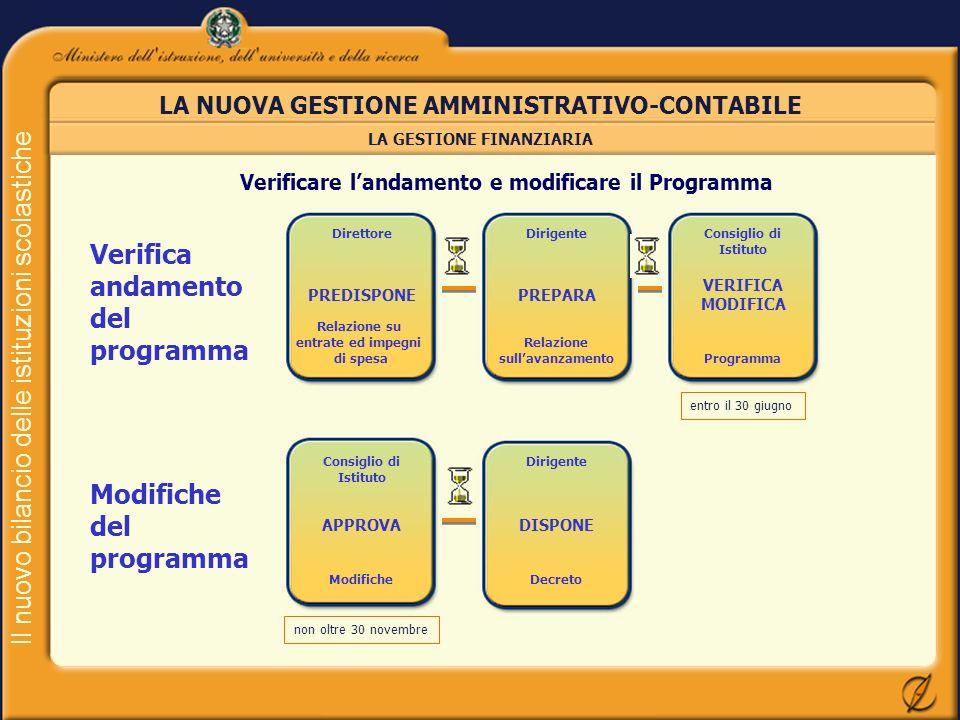 Verifica andamento del programma Il nuovo bilancio delle istituzioni scolastiche Direttore PREDISPONE Relazione su entrate ed impegni di spesa Dirigen