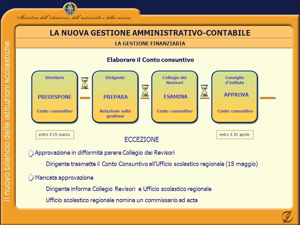 Il nuovo bilancio delle istituzioni scolastiche LA NUOVA GESTIONE AMMINISTRATIVO-CONTABILE LA GESTIONE FINANZIARIA Direttore PREDISPONE Conto consunti
