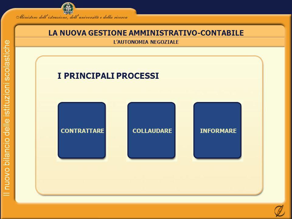 Il nuovo bilancio delle istituzioni scolastiche LA NUOVA GESTIONE AMMINISTRATIVO-CONTABILE LAUTONOMIA NEGOZIALE I PRINCIPALI PROCESSI CONTRATTARECOLLA