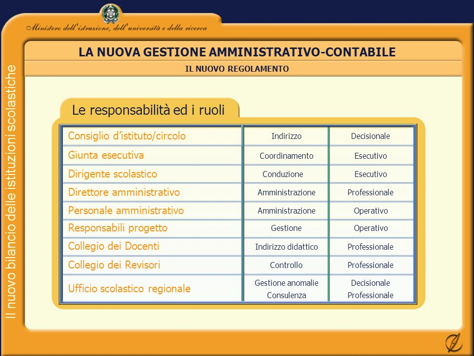 Il nuovo bilancio delle istituzioni scolastiche Le responsabilità ed i ruoli LA NUOVA GESTIONE AMMINISTRATIVO-CONTABILE IL NUOVO REGOLAMENTO Consiglio
