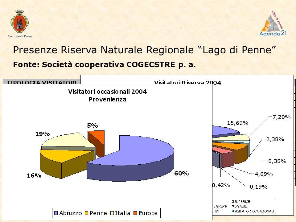 Presenze Riserva Naturale Regionale Lago di Penne Fonte: Società cooperativa COGECSTRE p. a.