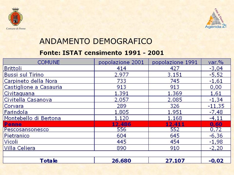 ANDAMENTO DEMOGRAFICO Fonte: ISTAT censimento 1991 - 2001