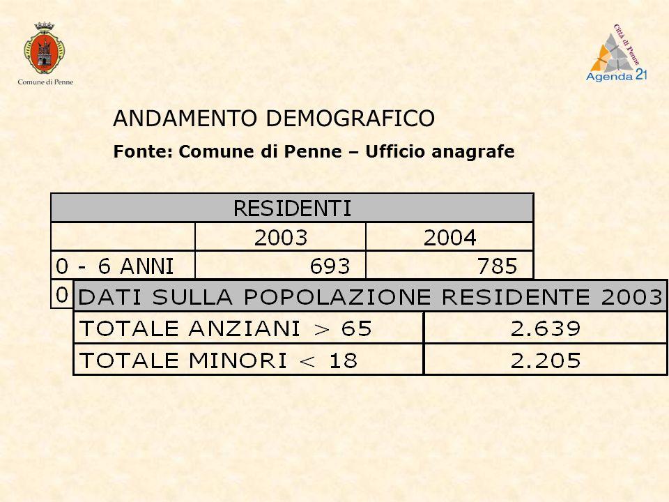 ANDAMENTO DEMOGRAFICO Fonte: Comune di Penne – Ufficio anagrafe
