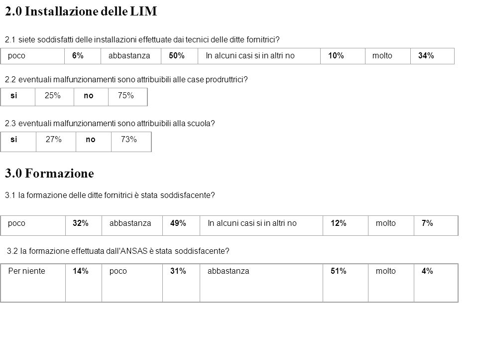 2.0 Installazione delle LIM 2.1 siete soddisfatti delle installazioni effettuate dai tecnici delle ditte fornitrici.