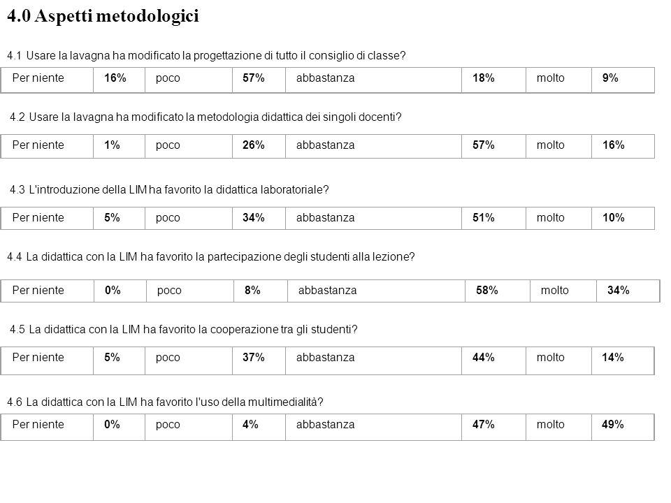 4.7 La didattica con la LIM ha favorito l uso di software interattivi.