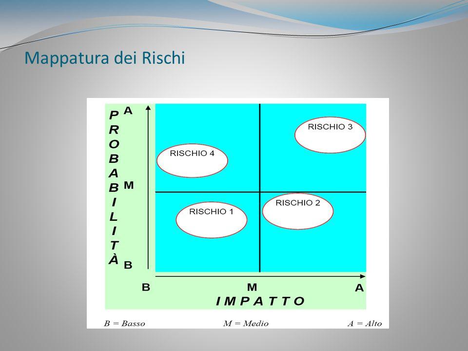 Le 5 fasi del processo di mappatura dei rischi (utili anche per gli Operatori, in particolare in sede di una prima, fondamentale fase di autovalutazione)
