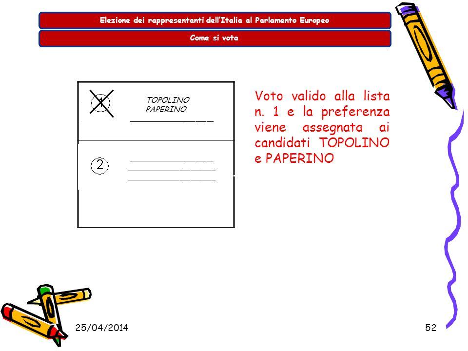 25/04/201451 Elezione dei rappresentanti dellItalia al Parlamento EuropeoCome si vota _______________________ ____________ _______________________ ___