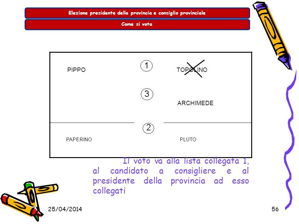 25/04/201455 Elezione presidente della provincia e consiglio provincialeCome si vota PIPPO TOPOLINO ARCHIMEDE PAPERINO PLUTO Il voto va alla lista col