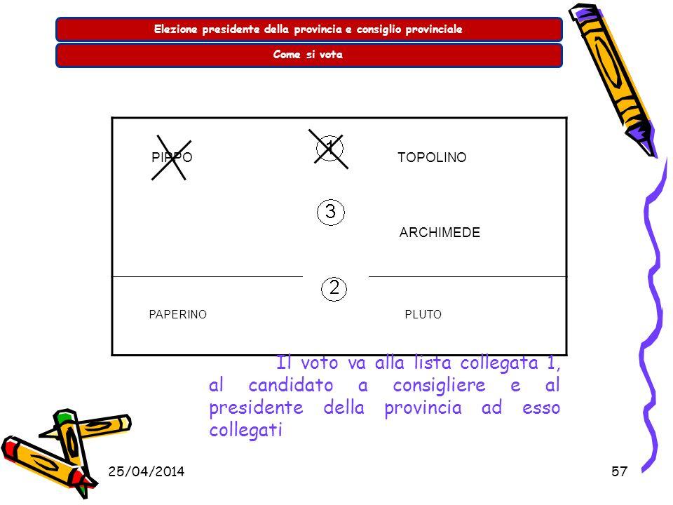 25/04/201456 Elezione presidente della provincia e consiglio provincialeCome si vota PIPPO TOPOLINO ARCHIMEDE PAPERINO PLUTO Il voto va alla lista col