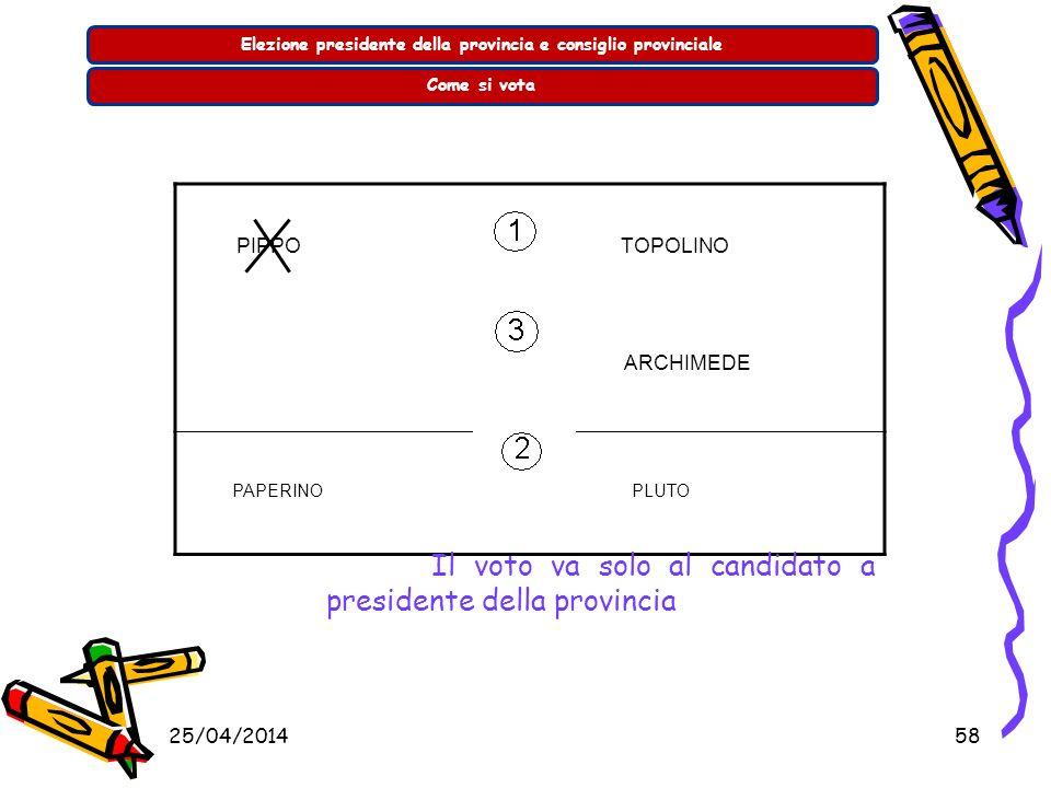 25/04/201457 Elezione presidente della provincia e consiglio provincialeCome si vota PIPPO TOPOLINO ARCHIMEDE PAPERINO PLUTO Il voto va alla lista col
