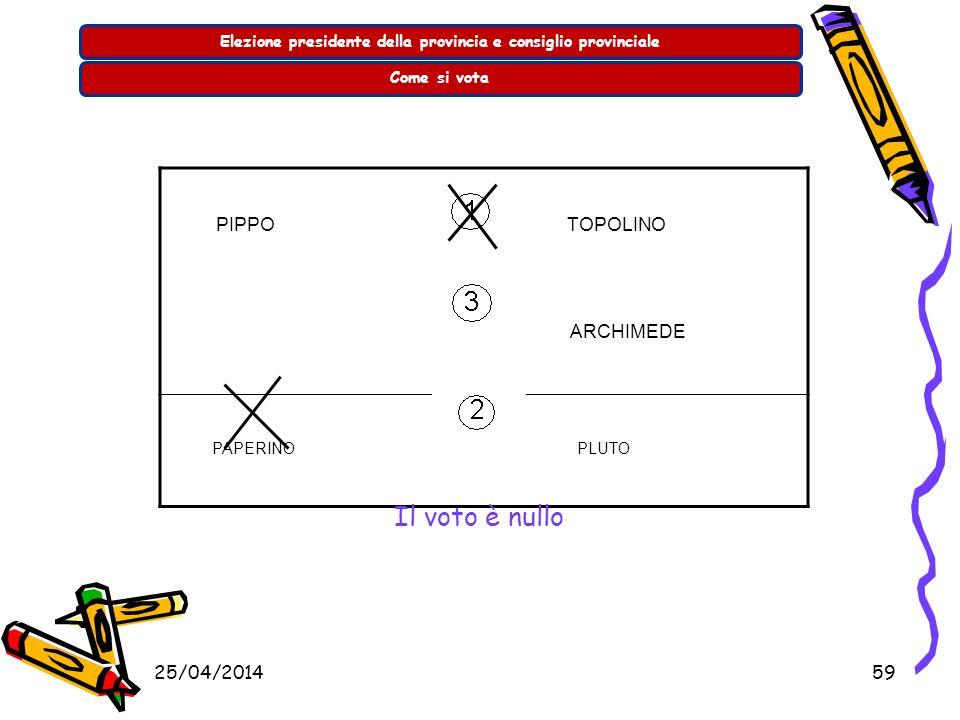 25/04/201458 Elezione presidente della provincia e consiglio provincialeCome si vota PIPPO TOPOLINO ARCHIMEDE PAPERINO PLUTO Il voto va solo al candid