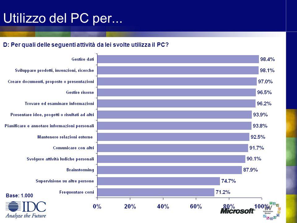 Utilizzo del PC per... D: Per quali delle seguenti attività da lei svolte utilizza il PC? Base: 1.000