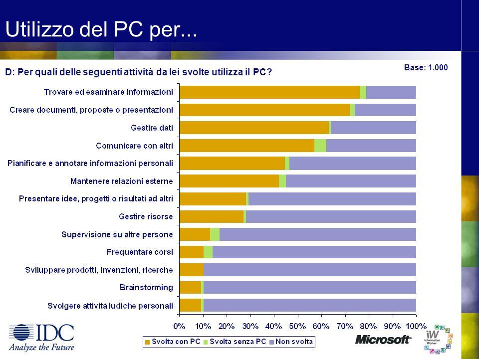 D: Per quali delle seguenti attività da lei svolte utilizza il PC? Base: 1.000 Utilizzo del PC per...