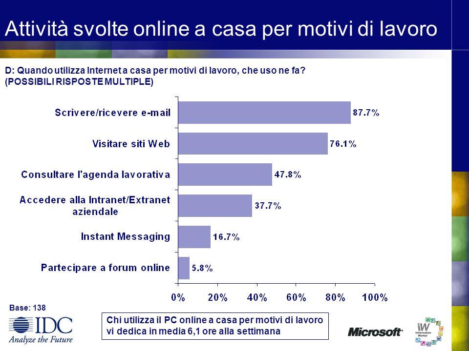Attività svolte online a casa per motivi di lavoro Base: 138 D: Quando utilizza Internet a casa per motivi di lavoro, che uso ne fa? (POSSIBILI RISPOS