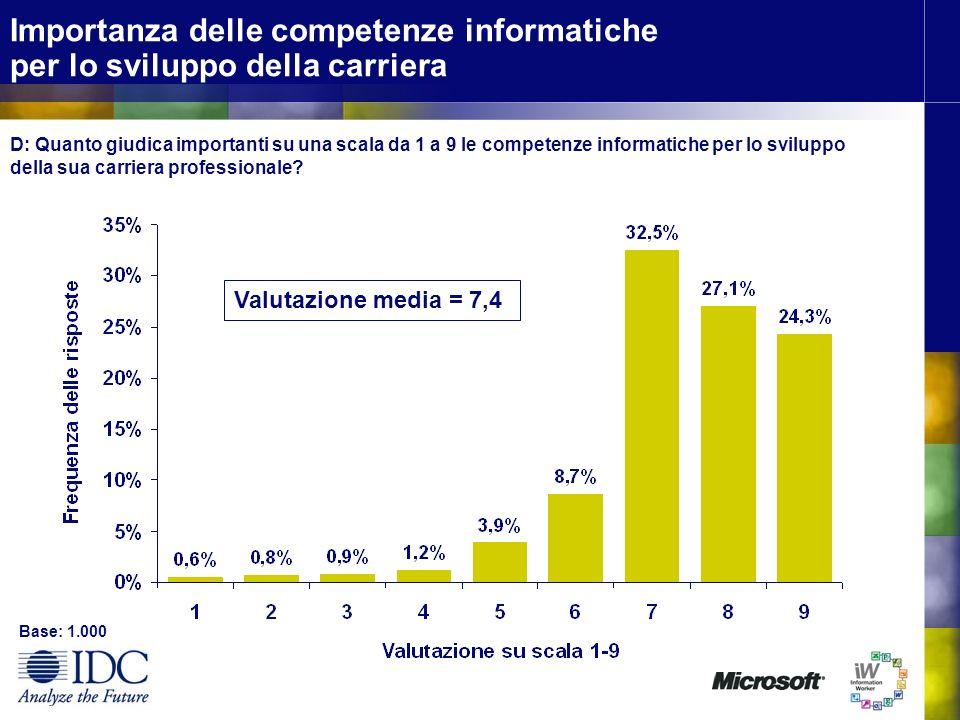 Importanza delle competenze informatiche per lo sviluppo della carriera D: Quanto giudica importanti su una scala da 1 a 9 le competenze informatiche