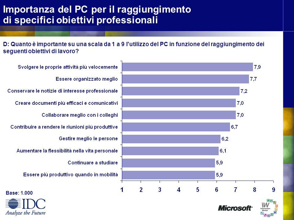 Importanza del PC per il raggiungimento di specifici obiettivi professionali D: Quanto è importante su una scala da 1 a 9 l utilizzo del PC in funzione del raggiungimento dei seguenti obiettivi di lavoro.