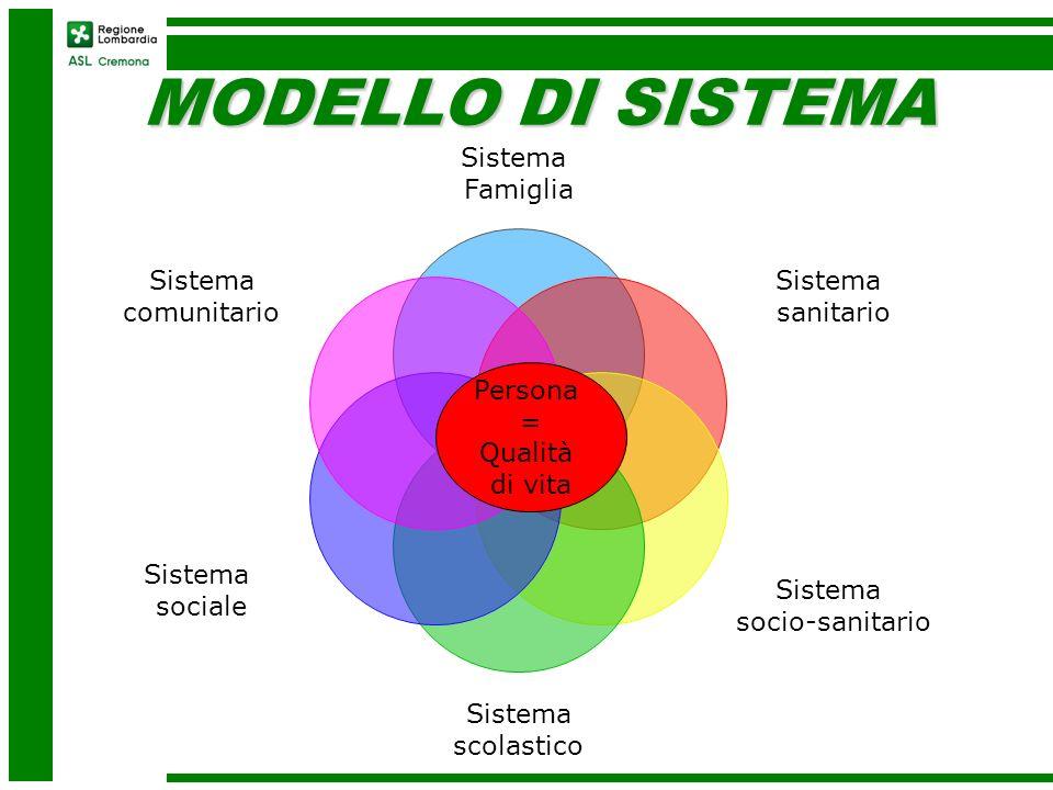 MODELLO DI SISTEMA Sistema Famiglia Sistema sanitario Sistema socio-sanitario Sistema scolastico Sistema sociale Sistema comunitario Persona = Qualità