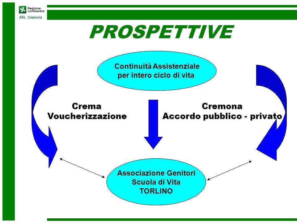 Continuità Assistenziale per intero ciclo di vita Cremona Accordo pubblico - privato CremaVoucherizzazione Associazione Genitori Scuola di Vita TORLIN