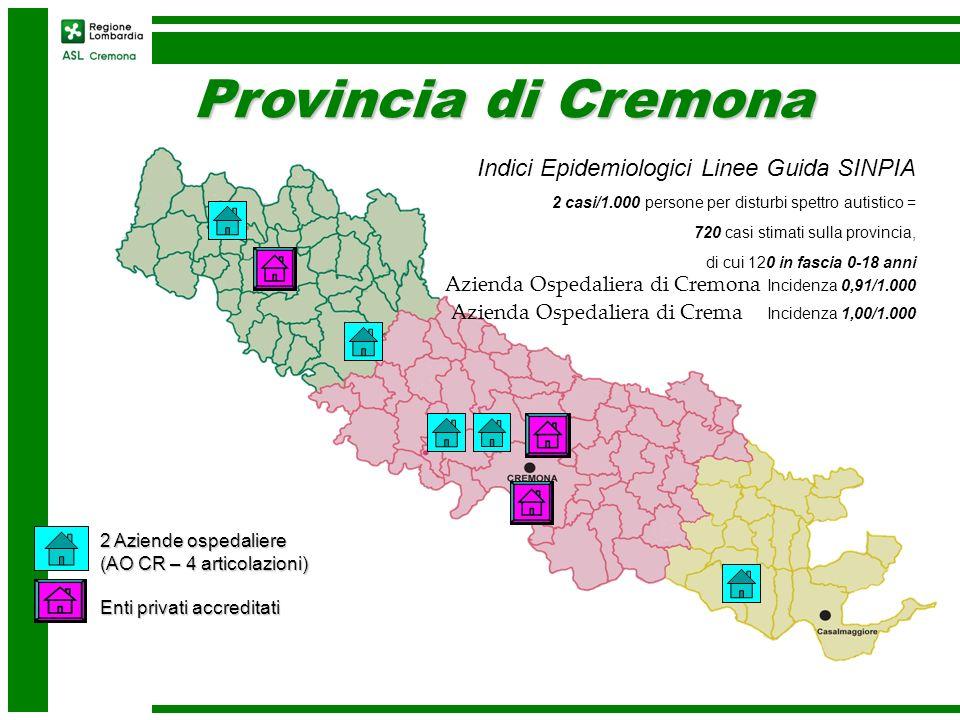 Provincia di Cremona 2 Aziende ospedaliere (AO CR – 4 articolazioni) Enti privati accreditati Indici Epidemiologici Linee Guida SINPIA 2 casi/1.000 pe