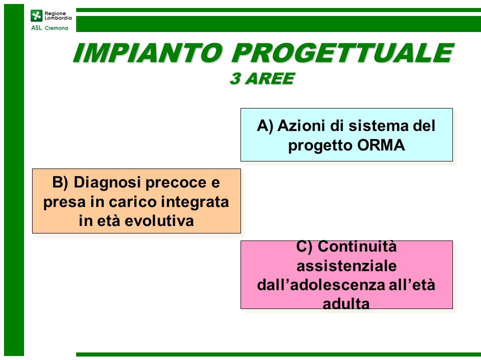 IMPIANTO PROGETTUALE 3 AREE A) Azioni di sistema del progetto ORMA B) Diagnosi precoce e presa in carico integrata in età evolutiva C) Continuità assi