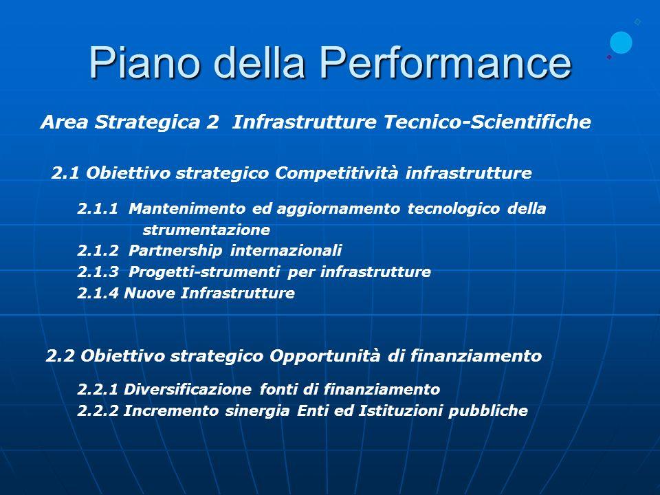 Piano della Performance Area Strategica 2 Infrastrutture Tecnico-Scientifiche 2.1 Obiettivo strategico Competitività infrastrutture 2.1.1 Mantenimento ed aggiornamento tecnologico della strumentazione 2.1.2 Partnership internazionali 2.1.3 Progetti-strumenti per infrastrutture 2.1.4 Nuove Infrastrutture 2.2 Obiettivo strategico Opportunità di finanziamento 2.2.1 Diversificazione fonti di finanziamento 2.2.2 Incremento sinergia Enti ed Istituzioni pubbliche