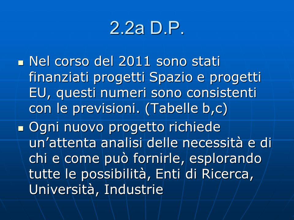 2.2a D.P.