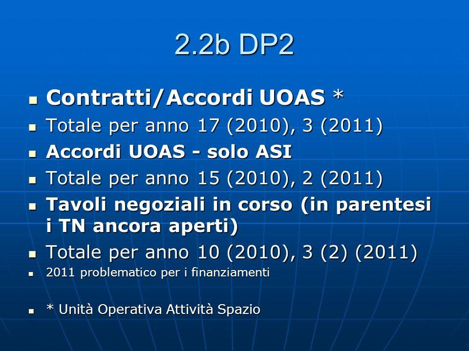 2.2b DP2 Contratti/Accordi UOAS * Contratti/Accordi UOAS * Totale per anno 17 (2010), 3 (2011) Totale per anno 17 (2010), 3 (2011) Accordi UOAS - solo ASI Accordi UOAS - solo ASI Totale per anno 15 (2010), 2 (2011) Totale per anno 15 (2010), 2 (2011) Tavoli negoziali in corso (in parentesi i TN ancora aperti) Tavoli negoziali in corso (in parentesi i TN ancora aperti) Totale per anno 10 (2010), 3 (2) (2011) Totale per anno 10 (2010), 3 (2) (2011) 2011 problematico per i finanziamenti 2011 problematico per i finanziamenti * Unità Operativa Attività Spazio * Unità Operativa Attività Spazio