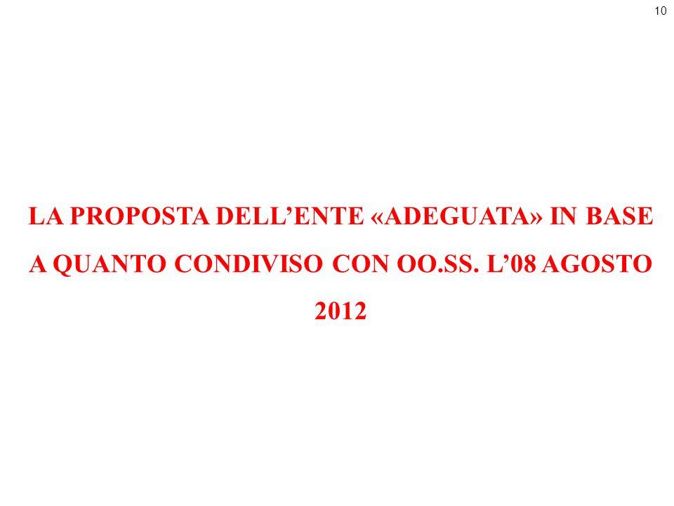10 LA PROPOSTA DELLENTE «ADEGUATA» IN BASE A QUANTO CONDIVISO CON OO.SS. L08 AGOSTO 2012
