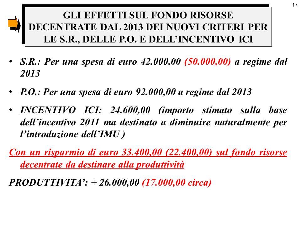 17 S.R.: Per una spesa di euro 42.000,00 (50.000,00) a regime dal 2013 P.O.: Per una spesa di euro 92.000,00 a regime dal 2013 INCENTIVO ICI: 24.600,0