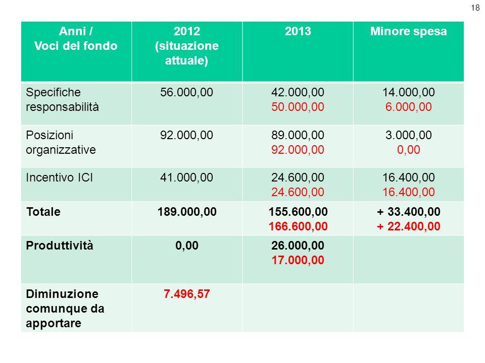 18 Anni / Voci del fondo 2012 (situazione attuale) 2013Minore spesa Specifiche responsabilità 56.000,0042.000,00 50.000,00 14.000,00 6.000,00 Posizion