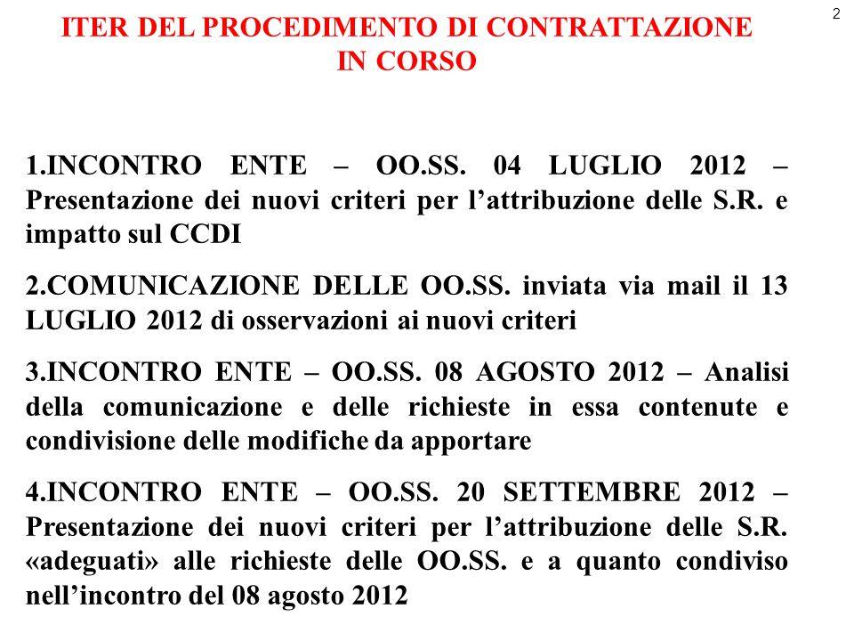 2 ITER DEL PROCEDIMENTO DI CONTRATTAZIONE IN CORSO 1.INCONTRO ENTE – OO.SS. 04 LUGLIO 2012 – Presentazione dei nuovi criteri per lattribuzione delle S