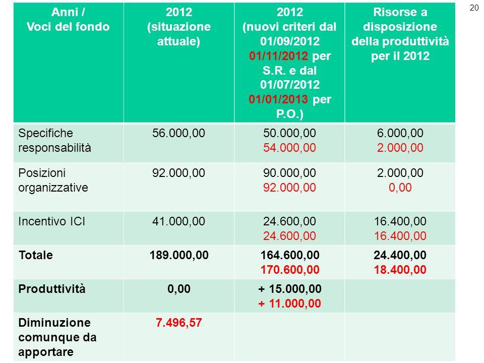 20 Anni / Voci del fondo 2012 (situazione attuale) 2012 (nuovi criteri dal 01/09/2012 01/11/2012 per S.R. e dal 01/07/2012 01/01/2013 per P.O.) Risors