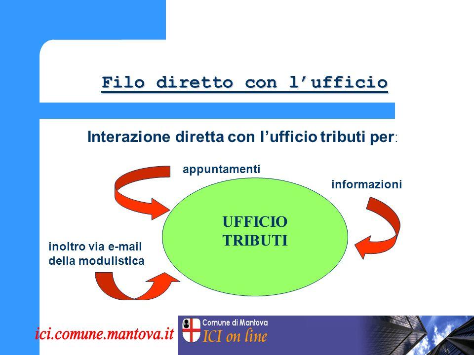 Calcolo guidato e pagamento (2) PAGAMENTO ON-LINE Carta di credito POS Chiamata telefonica da rete fissa o mobile