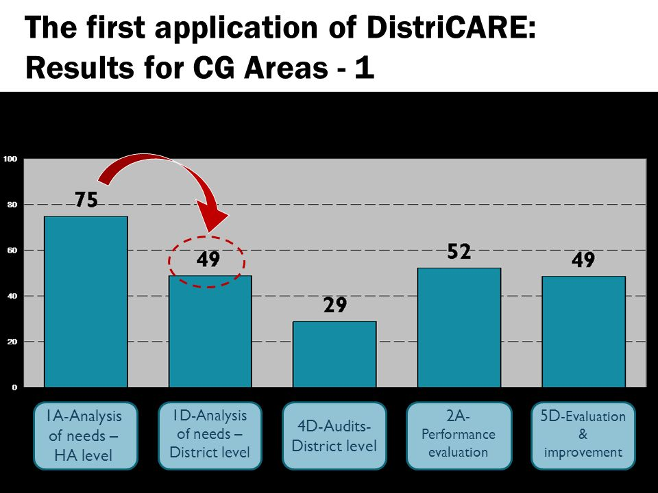 The first application of DistriCARE: Results for CG Areas - 1 1A-Analysis of needs – HA level 1D-Analysis of needs – District level 4D-Audits- District level 5D -Evaluation & improvement 2A - Performance evaluation