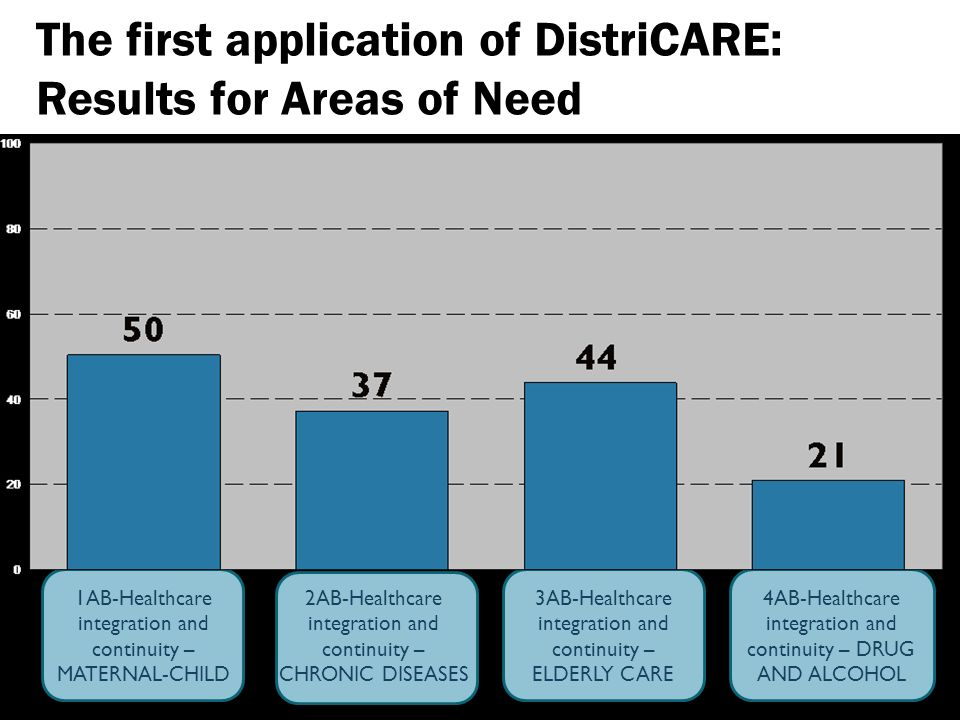 The first application of DistriCARE: Results for Areas of Need 1AB-Healthcare integration and continuity – MATERNAL-CHILD 2AB-Healthcare integration and continuity – CHRONIC DISEASES 3AB-Healthcare integration and continuity – ELDERLY CARE 4AB-Healthcare integration and continuity – DRUG AND ALCOHOL
