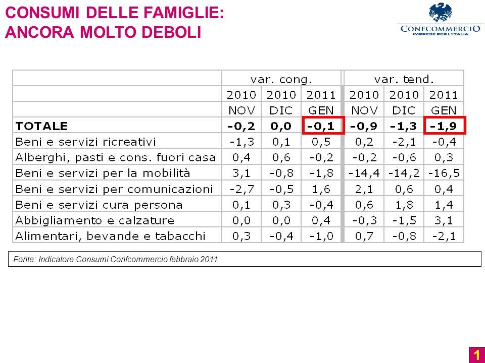 1 CONSUMI DELLE FAMIGLIE: ANCORA MOLTO DEBOLI Fonte: Indicatore Consumi Confcommercio febbraio 2011