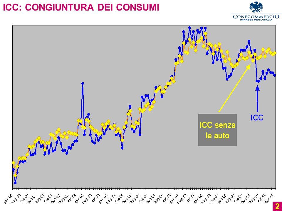 2 ICC: CONGIUNTURA DEI CONSUMI