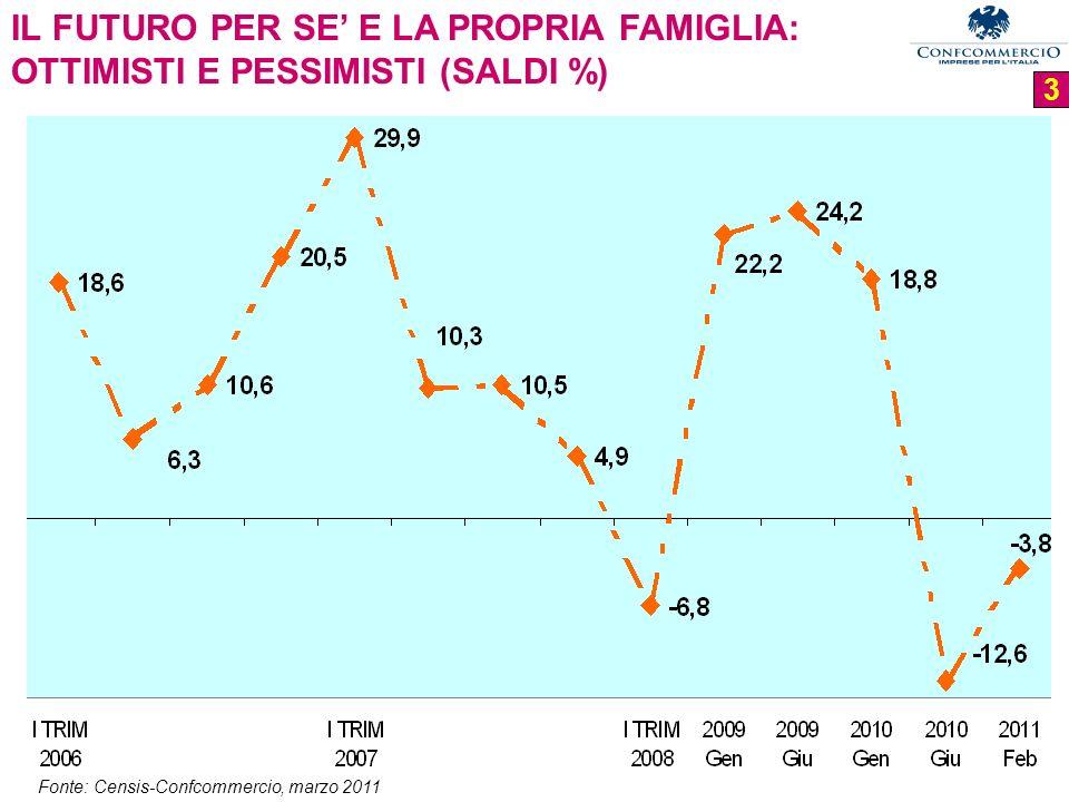 3 IL FUTURO PER SE E LA PROPRIA FAMIGLIA: OTTIMISTI E PESSIMISTI (SALDI %) Fonte: Censis-Confcommercio, marzo 2011