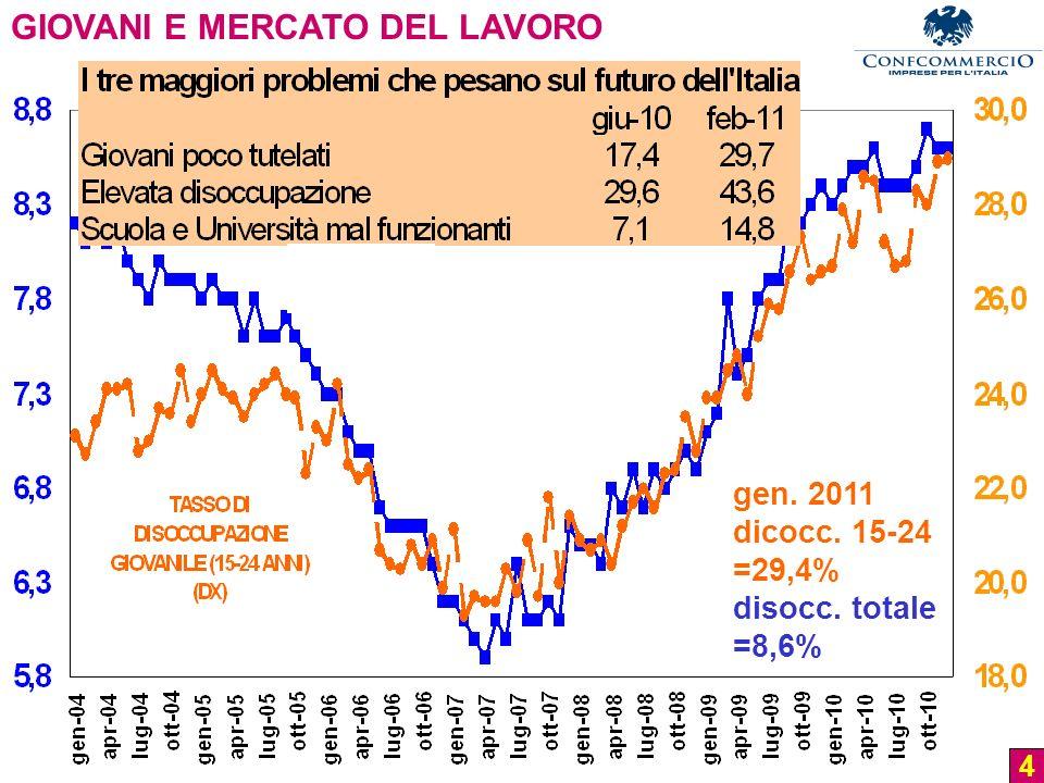 5 Fonte: elaborazioni Ufficio Studi Confcommercio su dati Confindustria (tratti dal sito di Unioncamere Emilia-Romagna).