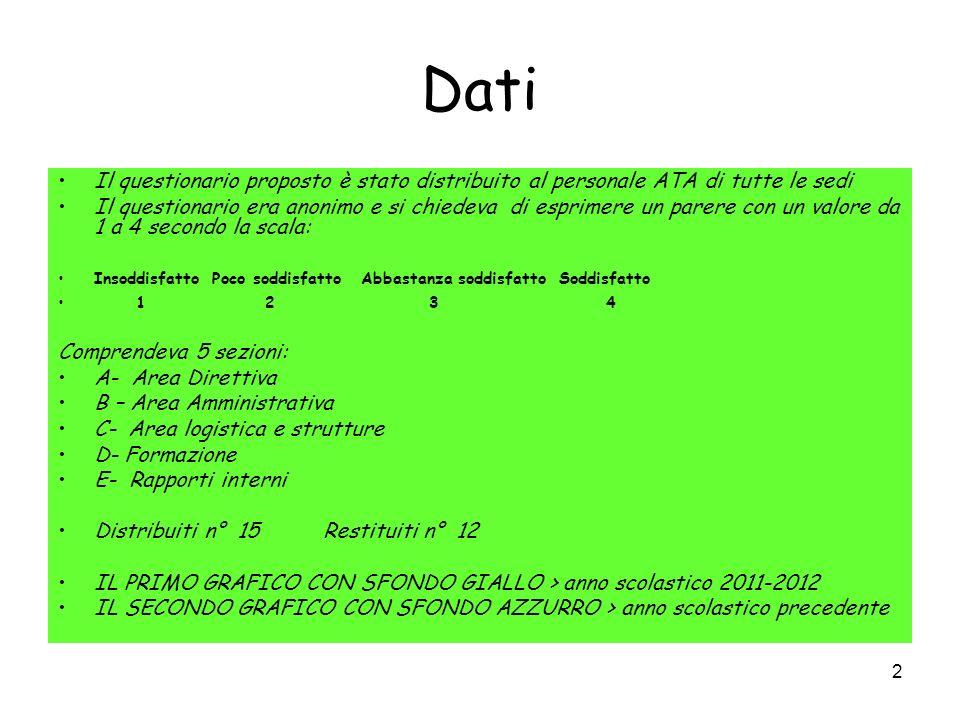 2 Dati Il questionario proposto è stato distribuito al personale ATA di tutte le sedi Il questionario era anonimo e si chiedeva di esprimere un parere con un valore da 1 a 4 secondo la scala: Insoddisfatto Poco soddisfatto Abbastanza soddisfatto Soddisfatto 1 2 3 4 Comprendeva 5 sezioni: A- Area Direttiva B – Area Amministrativa C- Area logistica e strutture D- Formazione E- Rapporti interni Distribuiti n° 15 Restituiti n° 12 IL PRIMO GRAFICO CON SFONDO GIALLO > anno scolastico 2011-2012 IL SECONDO GRAFICO CON SFONDO AZZURRO > anno scolastico precedente