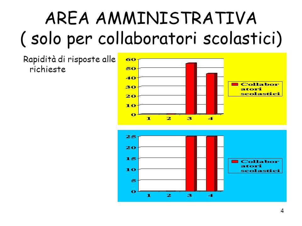 4 AREA AMMINISTRATIVA ( solo per collaboratori scolastici) Rapidità di risposte alle richieste