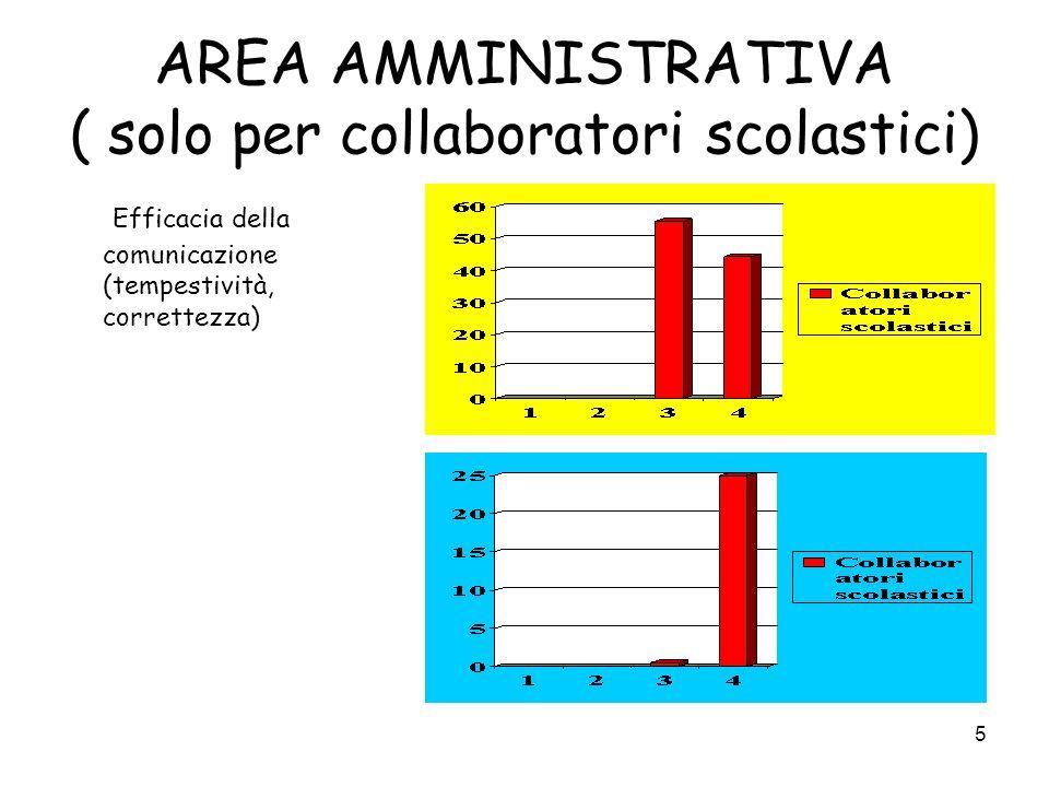5 AREA AMMINISTRATIVA ( solo per collaboratori scolastici) Efficacia della comunicazione (tempestività, correttezza)