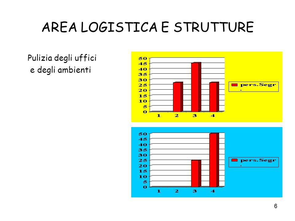 6 AREA LOGISTICA E STRUTTURE Pulizia degli uffici e degli ambienti
