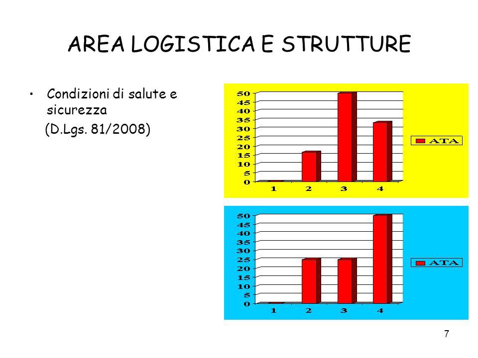 7 AREA LOGISTICA E STRUTTURE Condizioni di salute e sicurezza (D.Lgs. 81/2008)