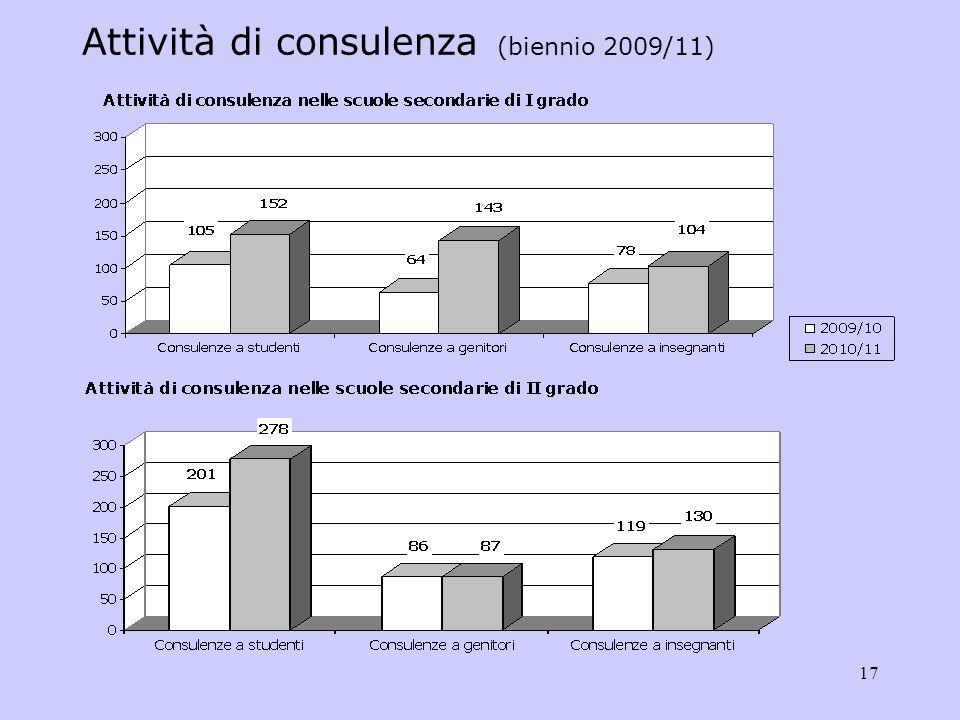 17 Attività di consulenza (biennio 2009/11)