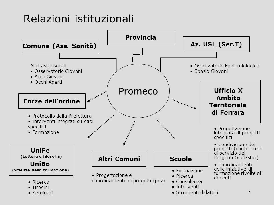 5 Relazioni istituzionali Promeco Comune (Ass. Sanità) Az.