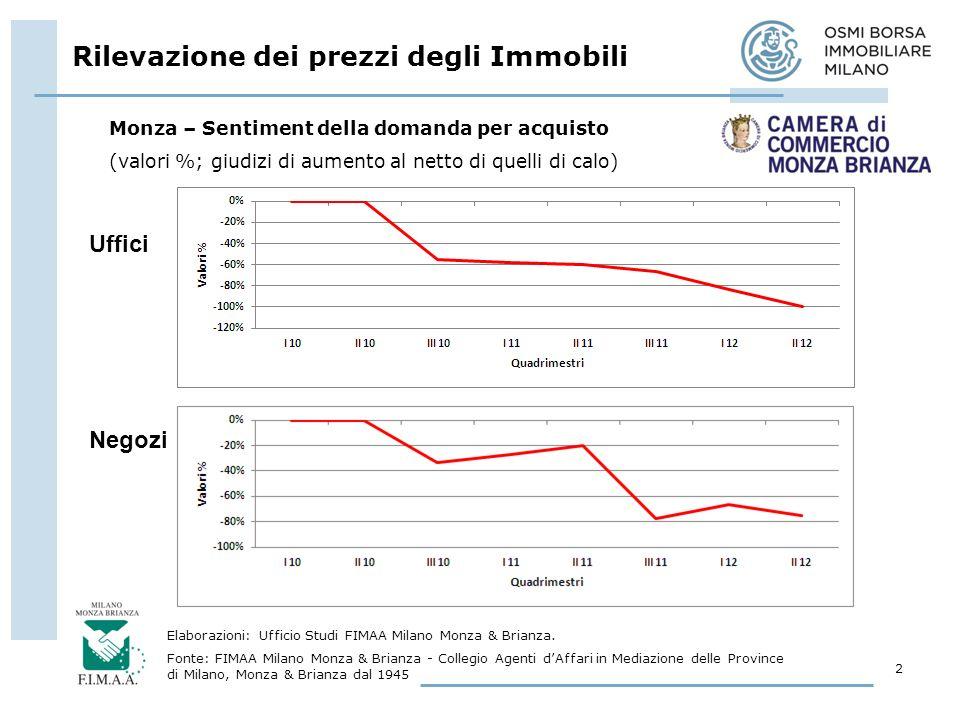 Rilevazione dei prezzi degli Immobili 2 Elaborazioni: Ufficio Studi FIMAA Milano Monza & Brianza.
